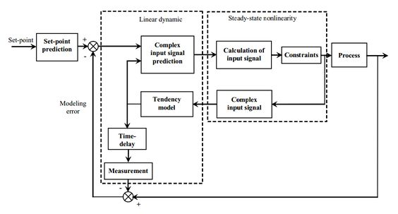 Process control - Data Mining and Complex Systems Laboratory - control plan
