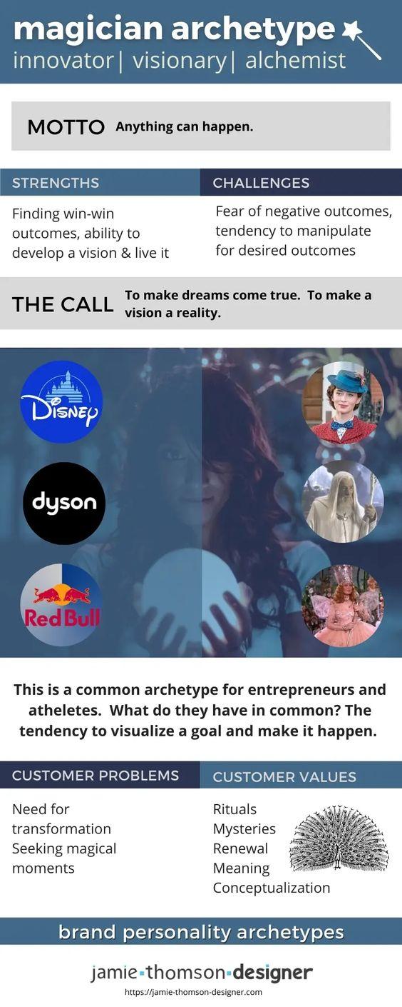 Magician Brand Archetype - Jamie Thomson Designer