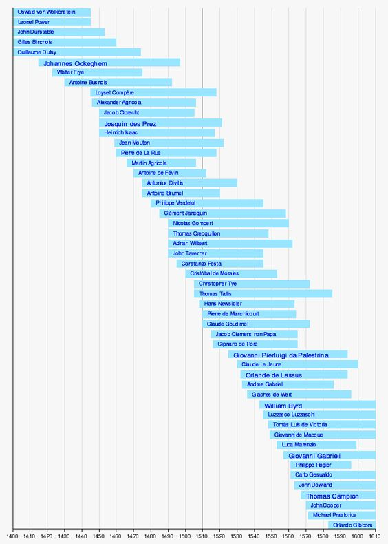 List of classical music composers by era - Wikipedia, the free encyclopedia