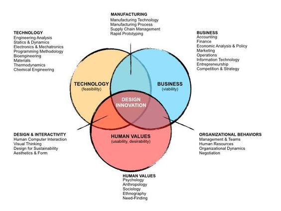Think, Make, Do - Principles of Design Thinking | Christian Scholz | LinkedIn