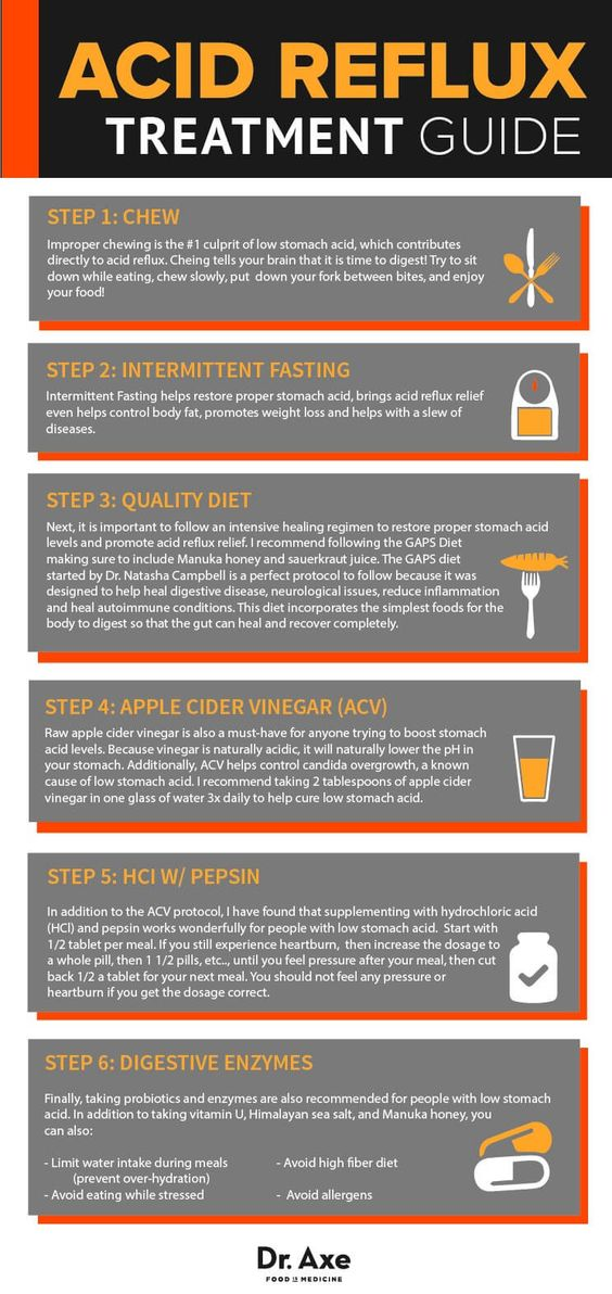 Acid Reflux Treatment Guid Infographic