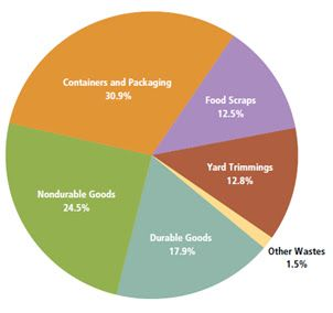 The Problems with Waste | Toxics Action Center