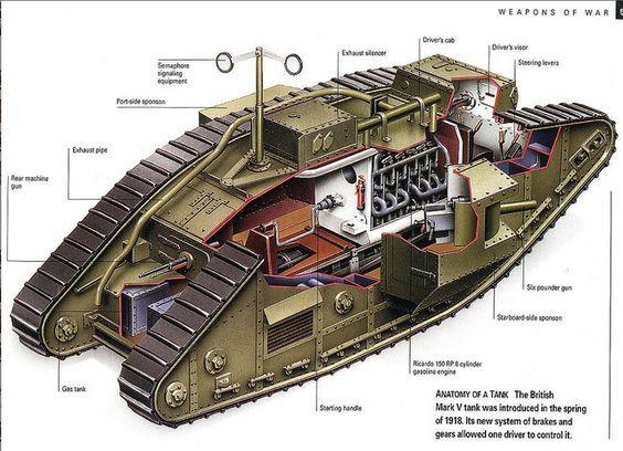 ... Tank Interior World War One When The British Tanks - 564x408 - jpeg Tanks Ww1 Diagram