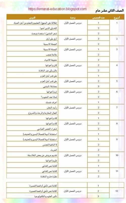 الخطة الفصلية لغة عربية للصف الثانى عشر الفصل الاول 2020 التعليم فى الامارات How To Plan 1 J Education