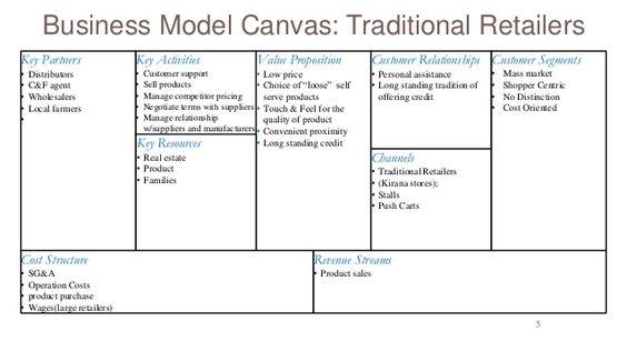 Retail Business Model Canvas  Google Zoeken  Canvas  Templates
