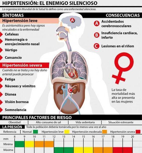 Sintomas y complicaciones de la presion arterial alta