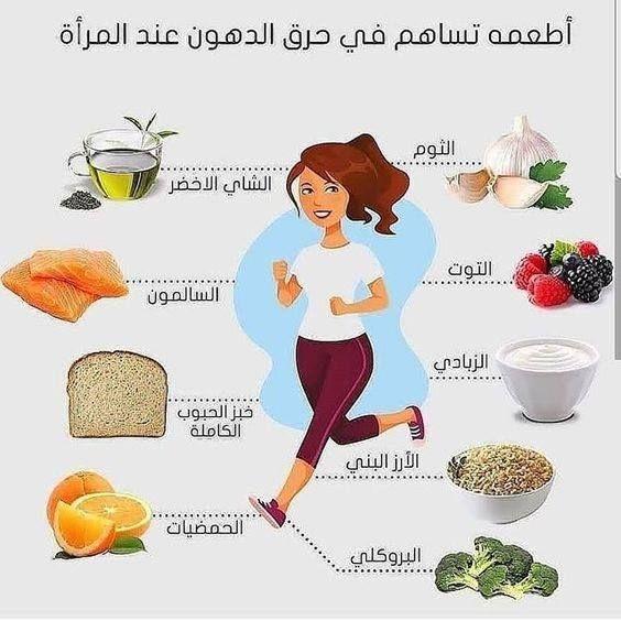 اطعمة تسهل عمليه الحرق D Healthy And Tasty بالعربي Https Ift Tt 2mmynet Health Fitness Nutrition Health Facts Food Fitness Healthy Lifestyle