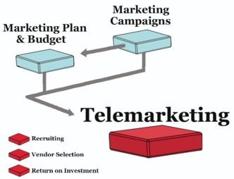 Telemarketing for B2B helps companies reach a group of targeted prospects or customers to communicate a message, gather feedback, and determine a next step for the relationship.