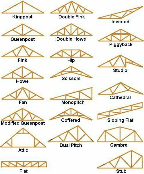 How To Deal With Roof Issues Easily Home Roofing Tips Roof Trusses Roof Truss Design Roof Construction