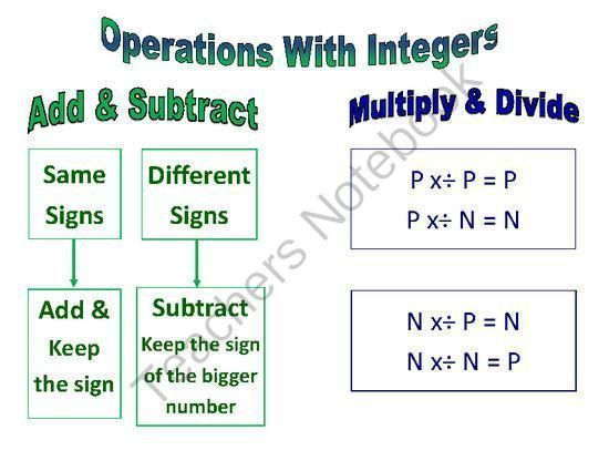 Operations with integers worksheet Latest