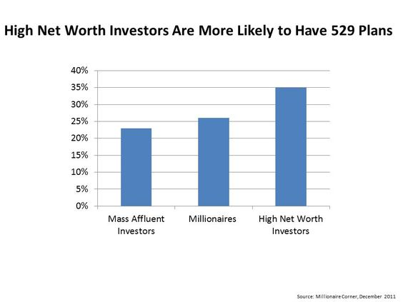 Investors Need to do Their Homework on 529 Plans  Families value 529 college savings plans for their tax advantages, but investors considering a 529 need to do their homework. Find out more.