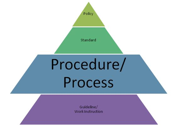 Defining Policy And Procedures Part 3 Utah State Archives And Records Service Records Management Policies Procedure