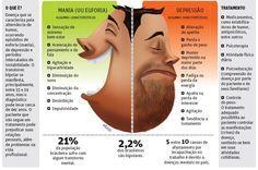 Transtorno bipolar | http://saudenocorpo.com/transtorno-bipolar/
