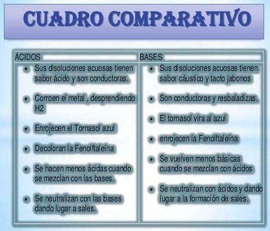 Que Son ácidos Y Bases Definición Diferencias Y Cuadro Comparativo Cuadro Comparativo Definiciones Acidos Bases Anatomia Y Fisiologia