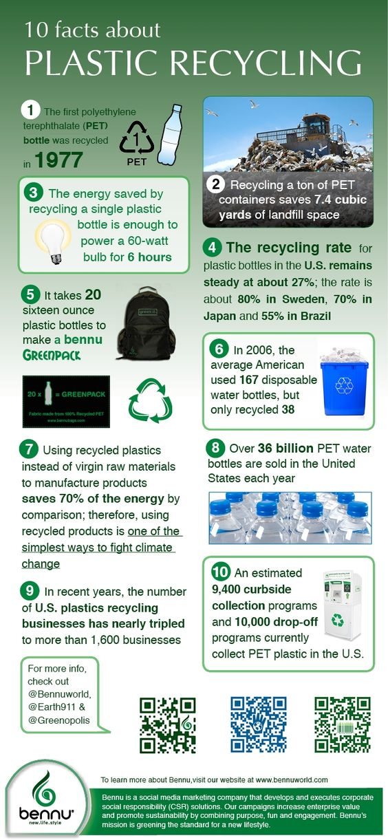 The history of plastic recycling