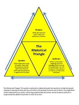 A Rhetorical Analysis Essay Outline