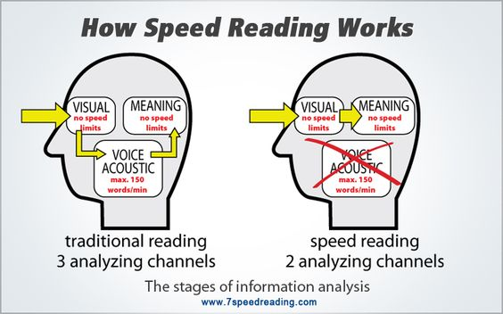 How Speed Reading Works