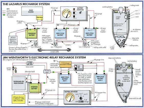 image result for charging diagram for ranger bass boats 24 volt   boat  wiring, boat, electrical diagram  pinterest