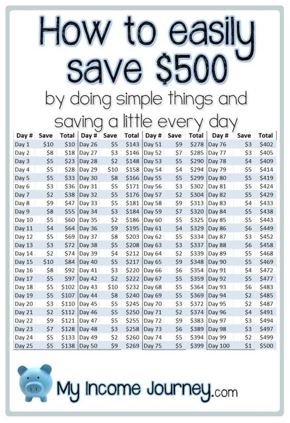 How To Easily Save  By Doing Simple Things And Saving A Little
