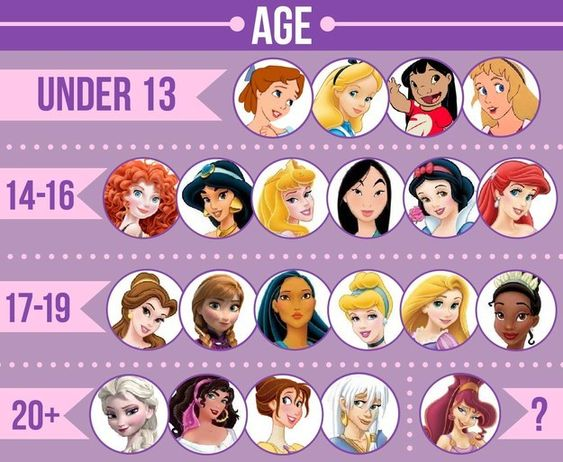 Most of the leading female characters were under 20 years old: | We Did An In-Depth Analysis Of 21 Disney Female Leads