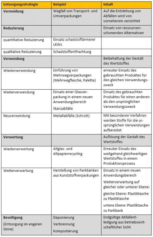 Liebenswert Entsorgungskonzept Vorlage Vorlagen Konzept Empfehlungsschreiben