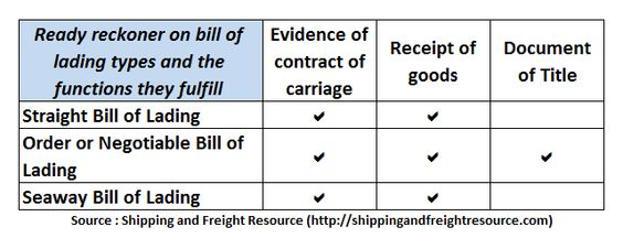 A ready reckoner on which type of bill of lading satisfies which - bill of lading forms