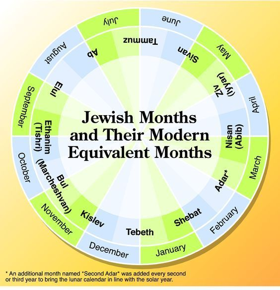 Jewish And Gregorian Calendar Conversions Bible Teachings