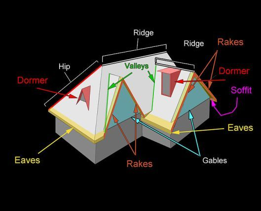 Different Types Of Roofs Roof Shapes Roofing Roofing Calculator