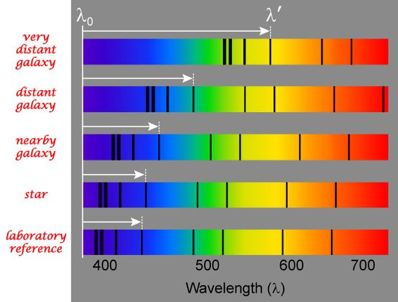 Hubble found that spectral lines in the light from distant galaxies are shifted toward the red (longer wavelength) end of the electromagnetic spectrum. (Credit: JPL)