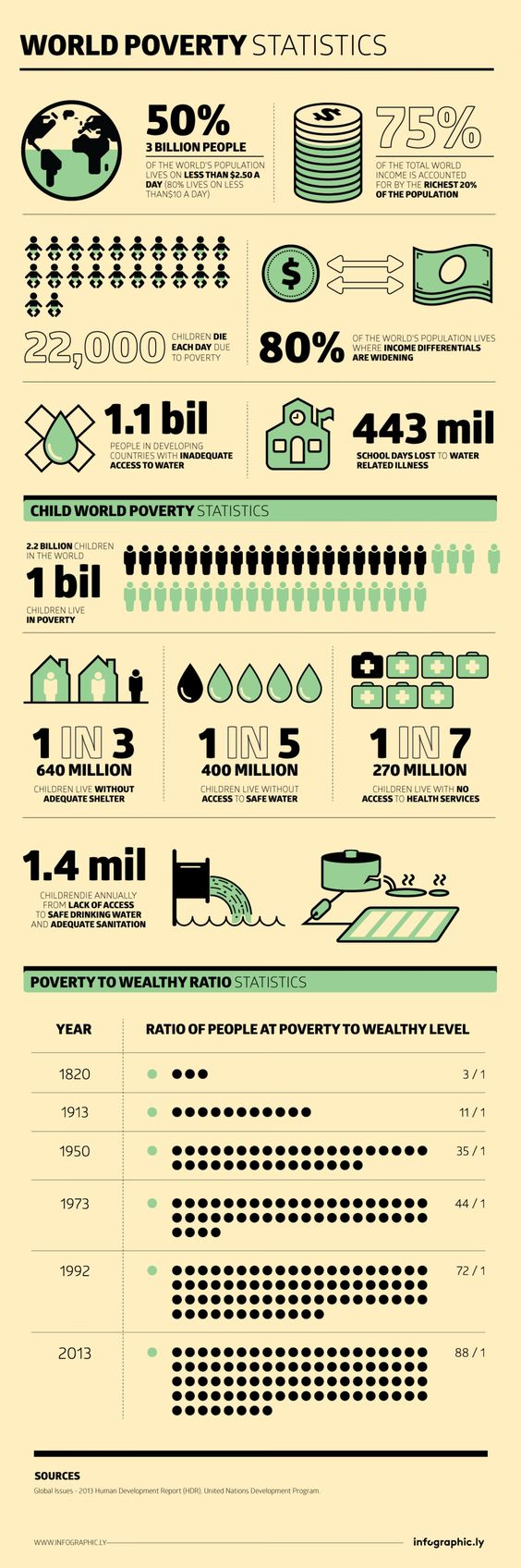 global issues some hard hitting facts and statistics on poverty global issues some hard hitting facts and statistics on poverty presented in the human development