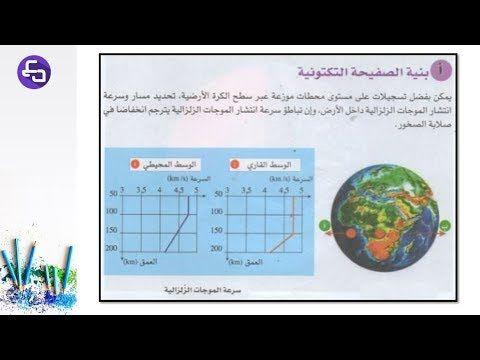 الدرس 10 علوم طبيعية الثالثة متوسط الاليات التفسيرية للظواهر الجيولوجية Youtube Map Flowers Art