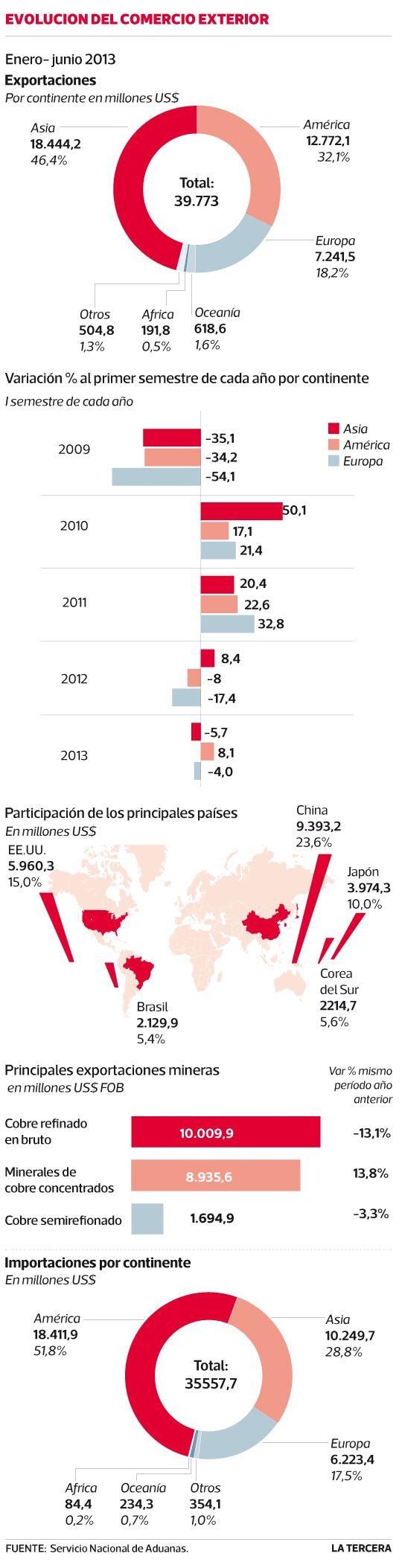 Exportaciones a Asia registran primera caída desde 2009 por #cobre. #Chile julio 2013
