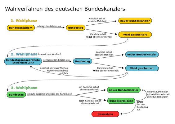 Wahlverfahren des deutschen Bundeskanzlers - Bundeskanzler (Deutschland) – Wikipedia