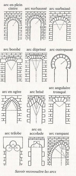 Chronologie De L Architecture Architecture Drawing Architecture Plan Gothic Architecture