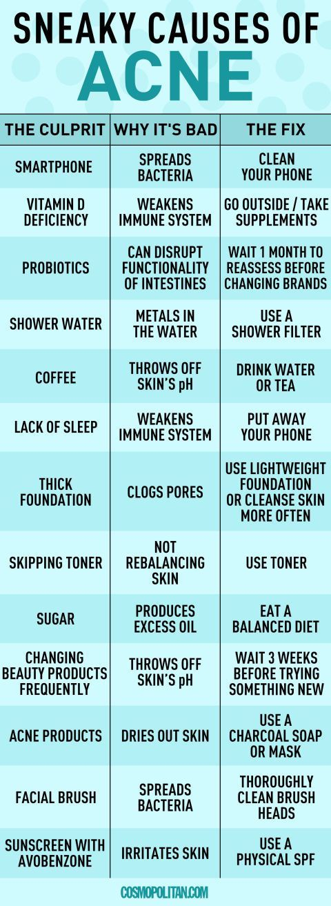 Acne Issues - How to Fix Breakouts