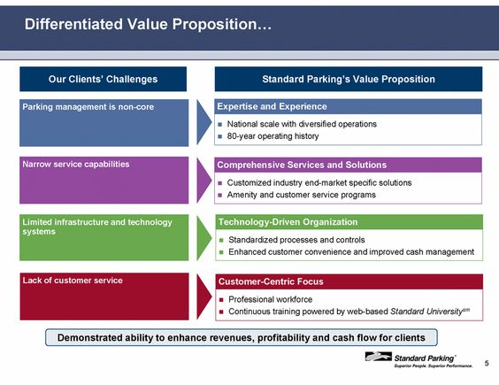 Example of Differentiated Value Proposition #branding #positioning - value proposition template
