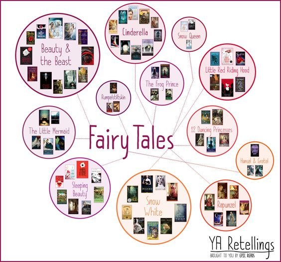 YA retellings of fairytales: Cinderella, Beauty and the Beast, The Little Mermaid and more.
