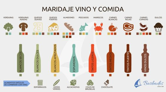maridaje-vino-comida-barbados-restaurante-cocina-mercado-valencia