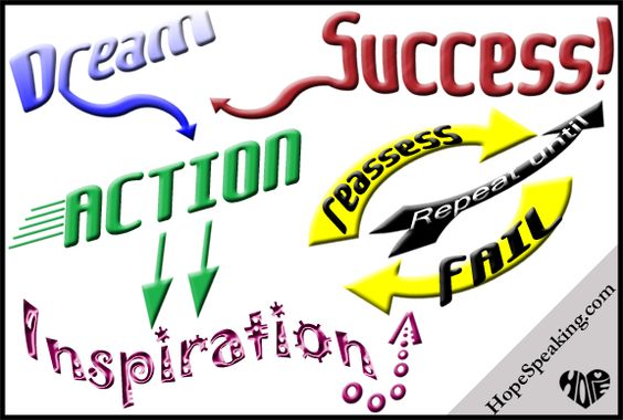 Dream to Success cycle infographic