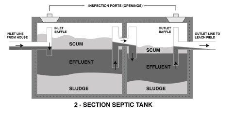 Septic Tank Shape Size Dimensions With Table In 2020 Septic Tank Septic Tank Size Tank