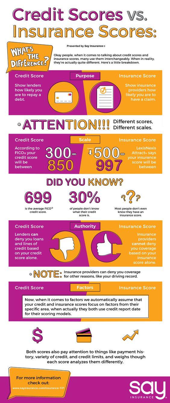 Credit Score vs. Insurance Score