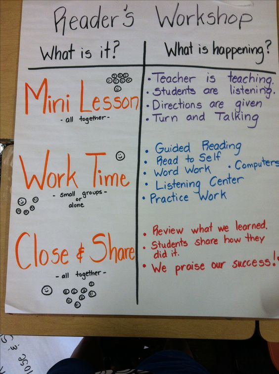 An anchor chart for reader's workshop!