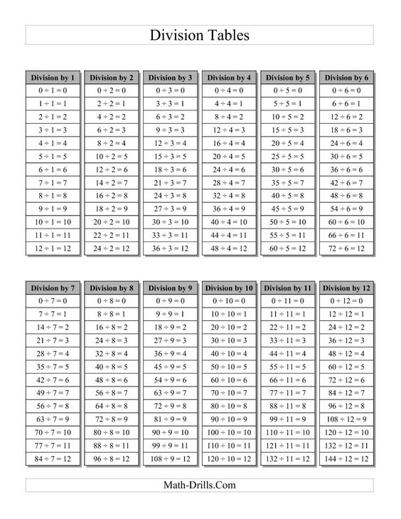 math worksheet : division table with grey headings a  resource  pinterest  : Subtraction Table Worksheet