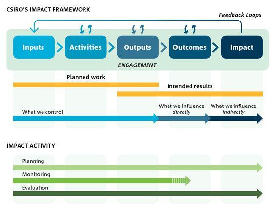 monitoring and evaluation framework - Google Search Behavior - evaluation plan