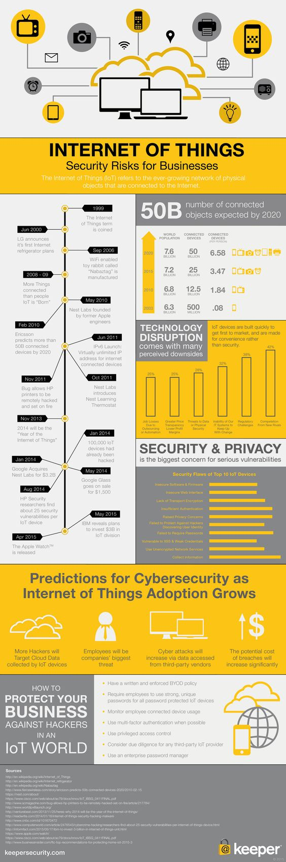 The Internet of Things Is Lots of Fun. Here's How to Make It Safe (Infographic) | Inc.com