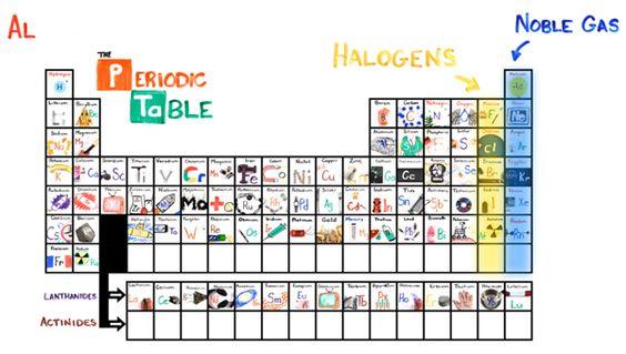 Element Symbols List - Chemical Element Abbreviations