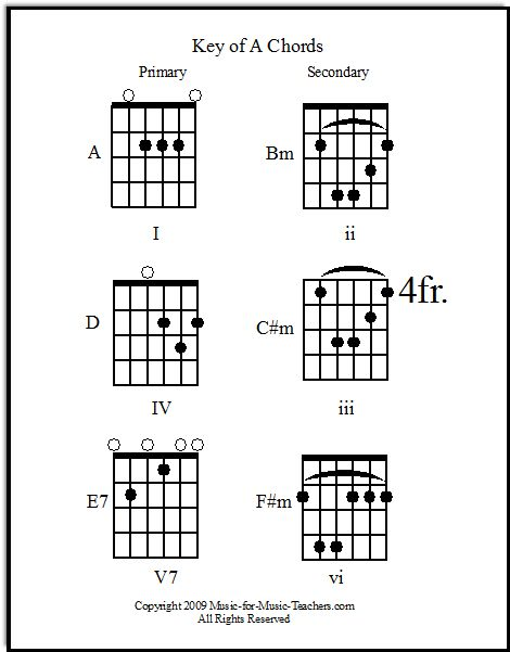 Guitar song chords, by family Download chord charts for each of - chord charts
