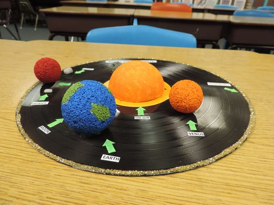 inner planets orbit model labeled - photo #44