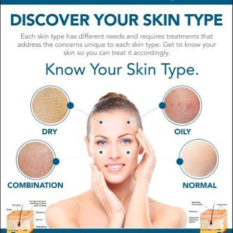 Knowing Your Skin Type Is The First Step To Good Skin Care Routine How Do You Know What Type Of Skin Best Skin Care Routine Skin Types Combination Skin Care