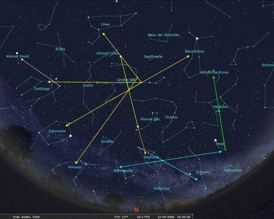 Orientierung am Himmel mit dem Nordstern Polaris und Sternbildern